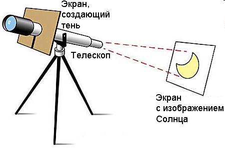 Схема расположения телескопа и плоскости для наблюдения проекции Солнца.